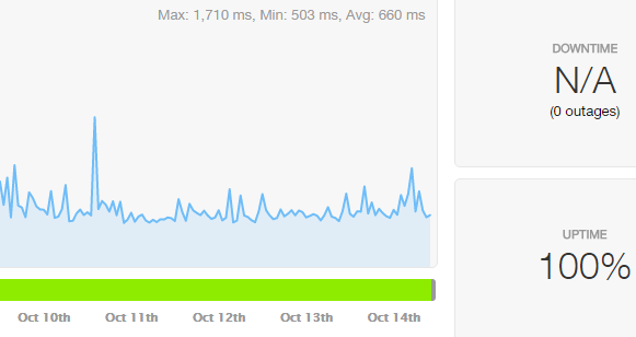 GoDaddy-pingdom-uptime