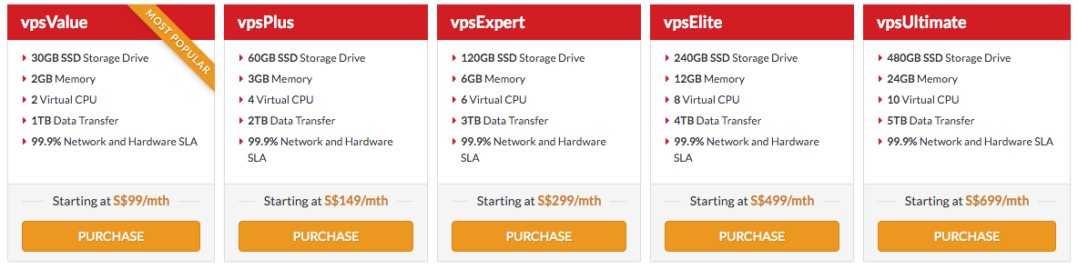 Vodien vps prices