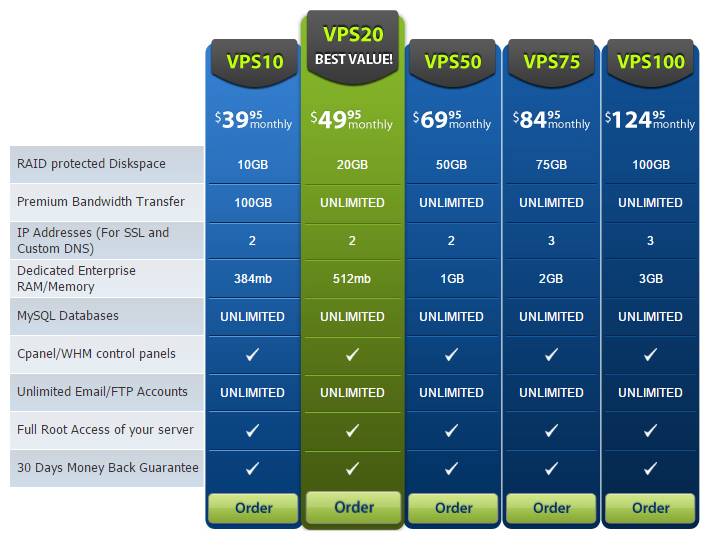 HostHero VPS Pricing